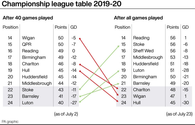 A look at the change in the Championship table in the final six games of the season